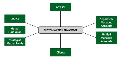 CWA_Chart
